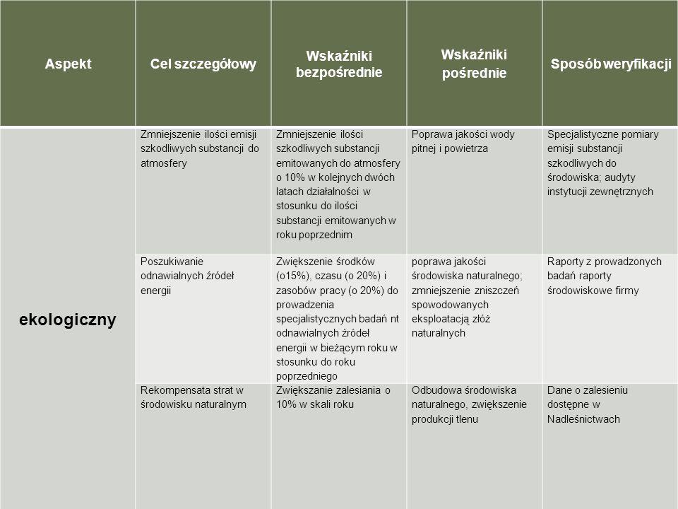 AspektCel szczegółowy Wskaźniki bezpośrednie Wskaźniki pośrednie Sposób weryfikacji ekologiczny Zmniejszenie ilości emisji szkodliwych substancji do a