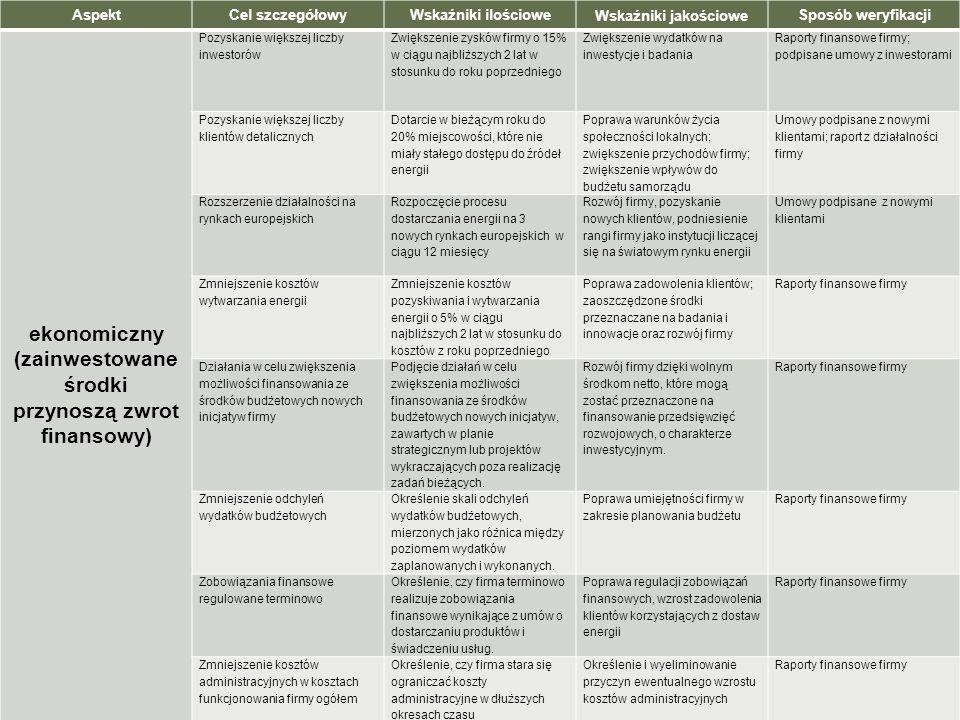 AspektCel szczegółowyWskaźniki ilościowe Wskaźniki jakościowe Sposób weryfikacji ekonomiczny (zainwestowane środki przynoszą zwrot finansowy) Pozyskan