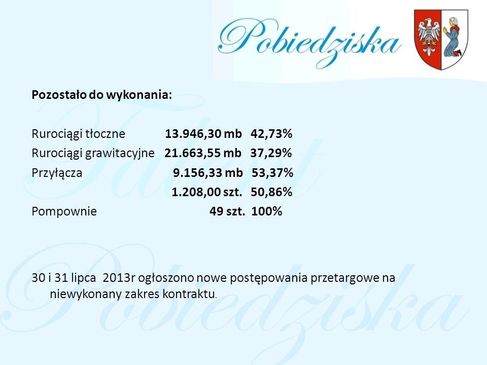 Pozostało do wykonania: Rurociągi tłoczne 13.946,30 mb 42,73% Rurociągi grawitacyjne 21.663,55 mb 37,29% Przyłącza 9.156,33 mb 53,37% 1.208,00 szt.