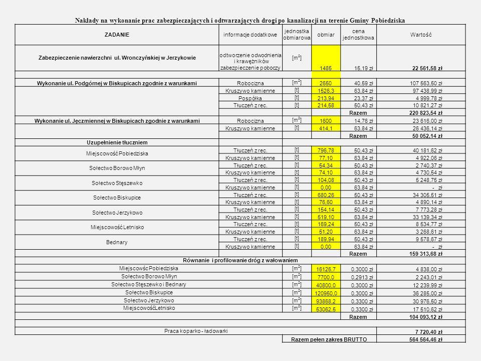 Odtworzone drogi w ramach kontraktu: Biskupice - Pogodna; Malinowa; Jabłkowa; Poziomkowa; Truskawkowa; Gruszkowa; Bartnicza; Podgórna; Cicha; Kwiatowa