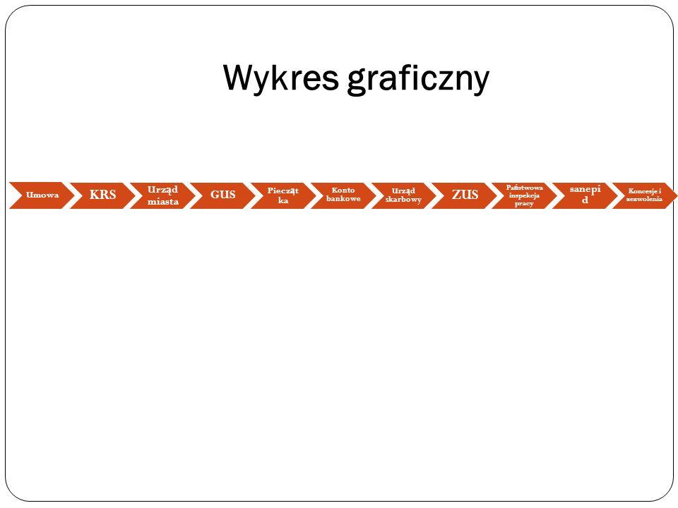 Wykres graficzny Umowa KRS Urz ą d miasta GUS Piecz ą t ka Konto bankowe Urz ą d skarbowy ZUS Pa ń stwowa inspekcja pracy sanepi d Koncesje i zezwolen