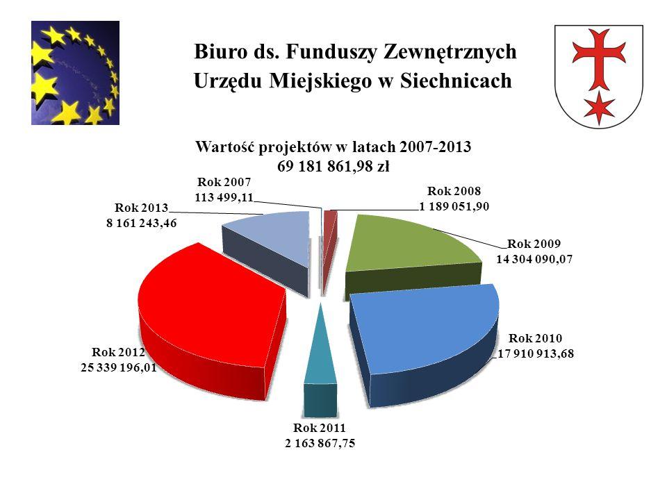 Biuro ds. Funduszy Zewnętrznych Urzędu Miejskiego w Siechnicach