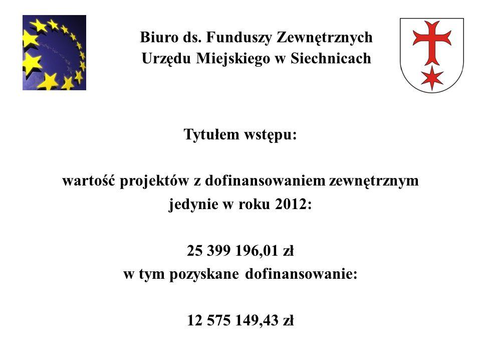 Biuro ds. Funduszy Zewnętrznych Urzędu Miejskiego w Siechnicach Tytułem wstępu: wartość projektów z dofinansowaniem zewnętrznym jedynie w roku 2012: 2