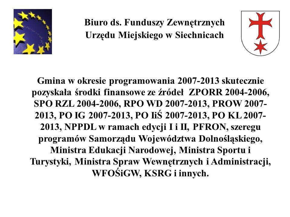 Biuro ds. Funduszy Zewnętrznych Urzędu Miejskiego w Siechnicach Gmina w okresie programowania 2007-2013 skutecznie pozyskała środki finansowe ze źróde
