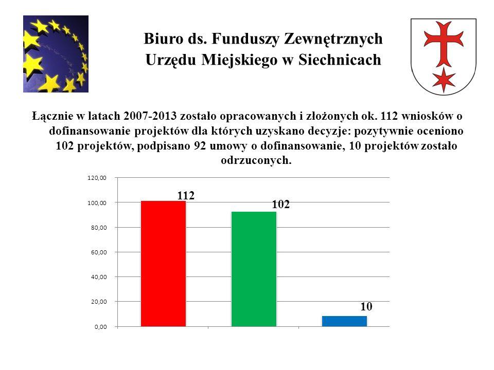 Biuro ds. Funduszy Zewnętrznych Urzędu Miejskiego w Siechnicach Łącznie w latach 2007-2013 zostało opracowanych i złożonych ok. 112 wniosków o dofinan