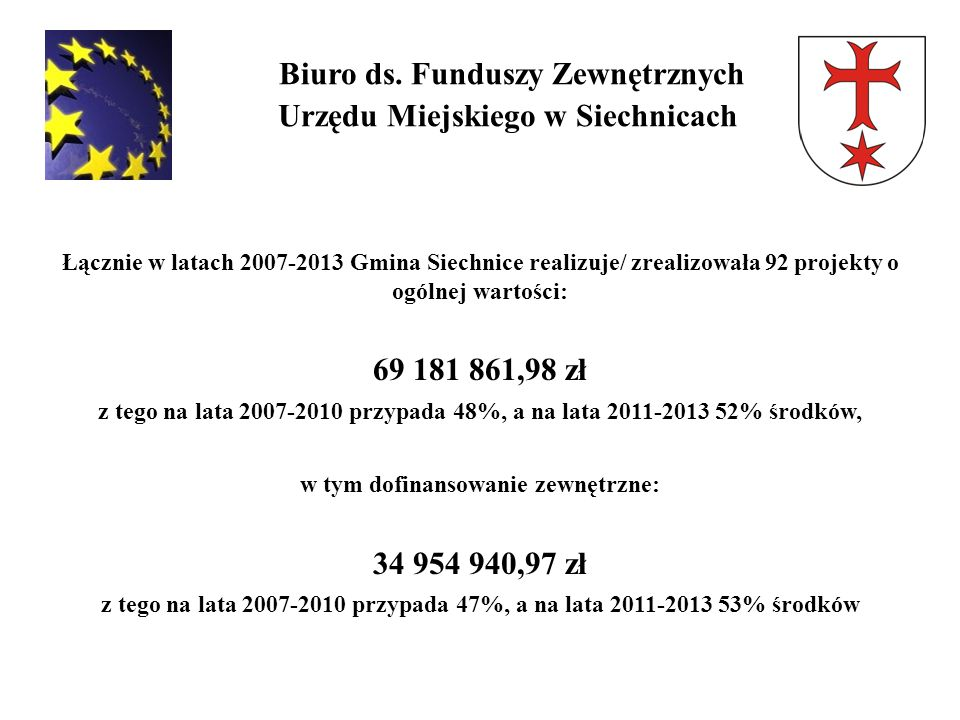 Biuro ds. Funduszy Zewnętrznych Urzędu Miejskiego w Siechnicach Łącznie w latach 2007-2013 Gmina Siechnice realizuje/ zrealizowała 92 projekty o ogóln