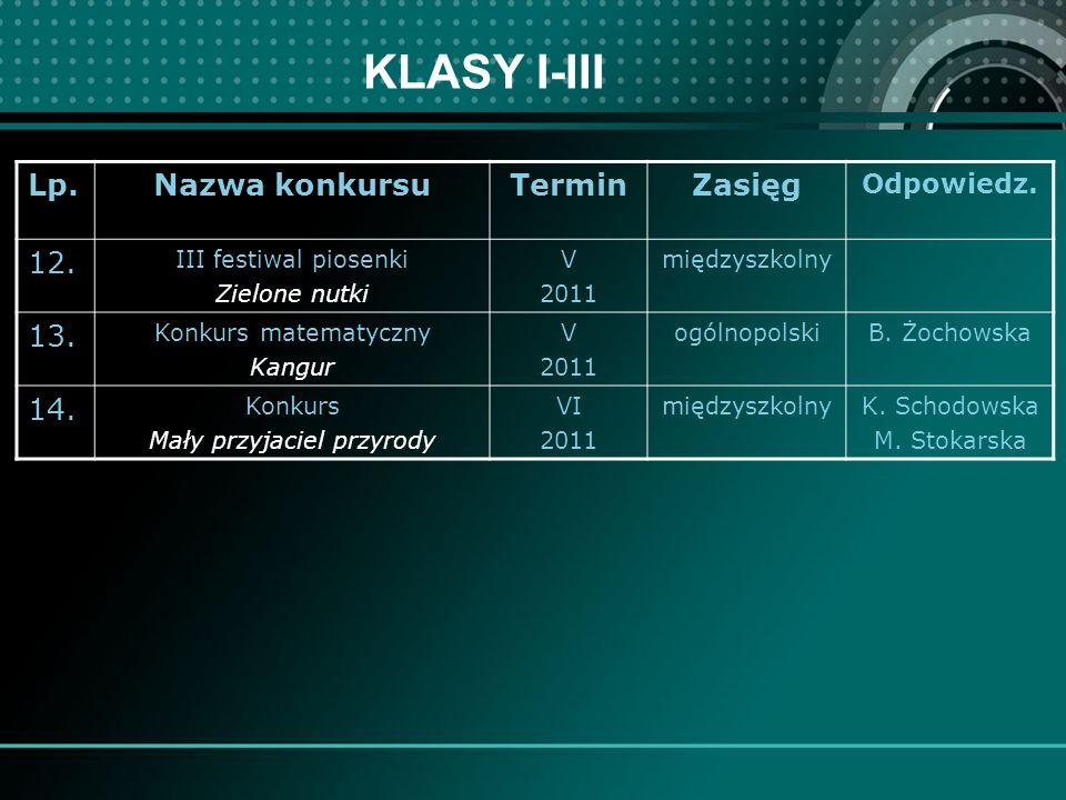 KLASY I-III Lp.Nazwa konkursuTerminZasięg Odpowiedz.