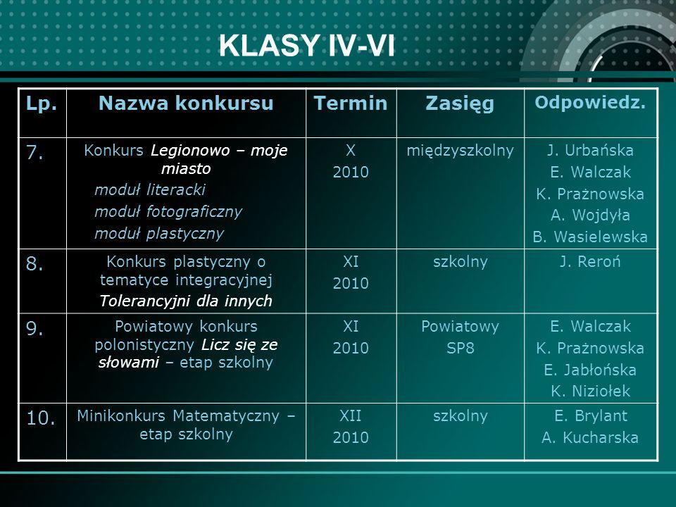 KLASY IV-VI Lp.Nazwa konkursuTerminZasięg Odpowiedz.