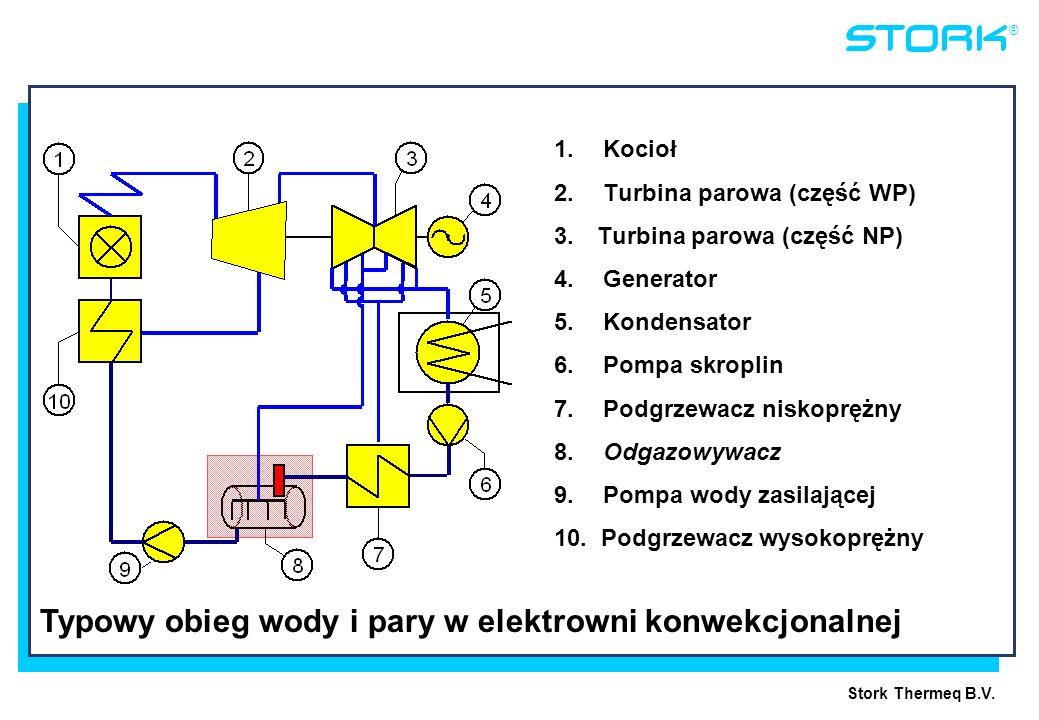 Stork Thermeq B.V. ® 1. Kocioł 2. Turbina parowa (część WP) 3. Turbina parowa (część NP) 4. Generator 5. Kondensator 6. Pompa skroplin 7. Podgrzewacz