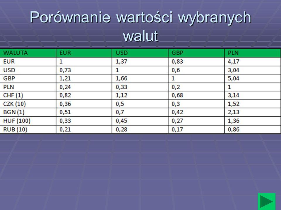 Porównanie wartości wybranych walut