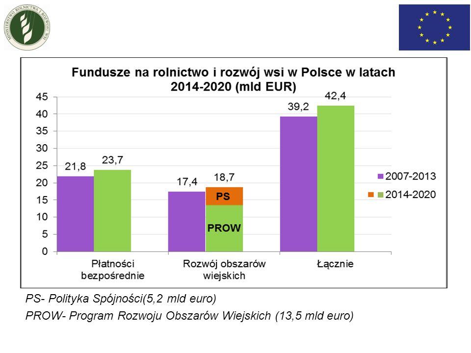 Ministerstwo Rolnictwa i Rozwoju Wsi Program Rozwoju Obszarów Wiejskich na lata 2014 – 2020 (projekt) styczeń 2014