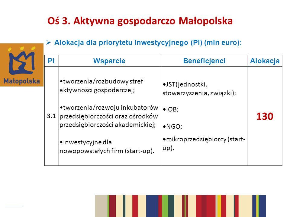 Alokacja dla priorytetu inwestycyjnego (PI) (mln euro): PIWsparcieBeneficjenciAlokacja 3.1 tworzenia/rozbudowy stref aktywności gospodarczej; tworzenia/rozwoju inkubatorów przedsiębiorczości oraz ośrodków przedsiębiorczości akademickiej; inwestycyjne dla nowopowstałych firm (start-up).