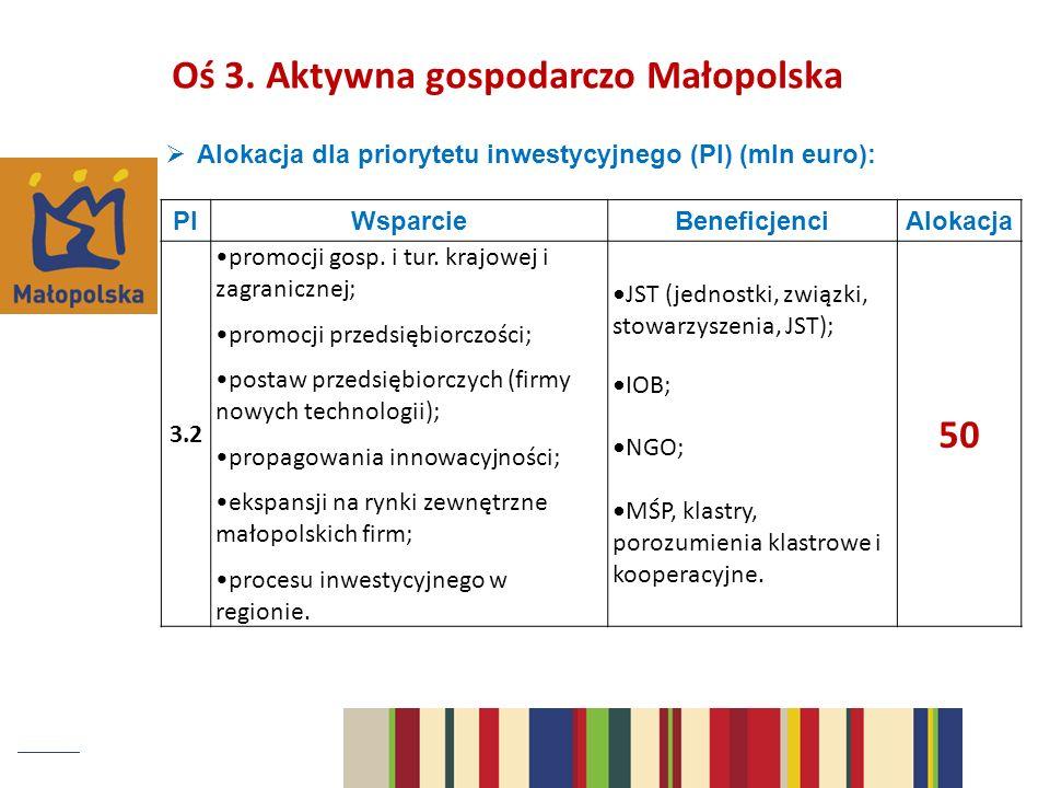 Alokacja dla priorytetu inwestycyjnego (PI) (mln euro): PIWsparcieBeneficjenciAlokacja 3.2 promocji gosp.