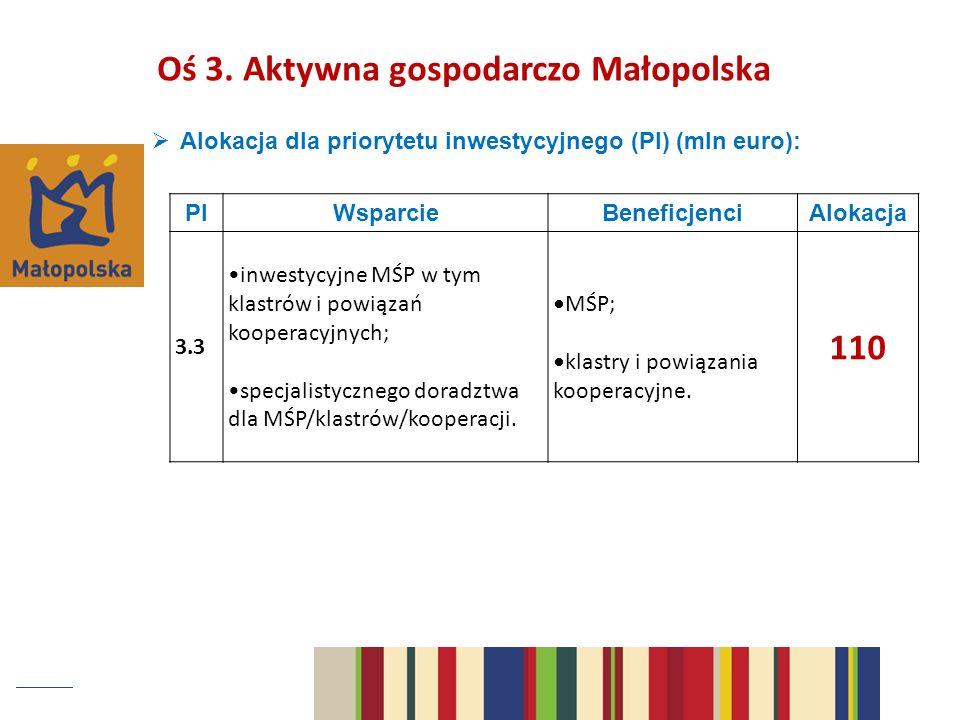 Alokacja dla priorytetu inwestycyjnego (PI) (mln euro): PIWsparcieBeneficjenciAlokacja 3.3 inwestycyjne MŚP w tym klastrów i powiązań kooperacyjnych; specjalistycznego doradztwa dla MŚP/klastrów/kooperacji.