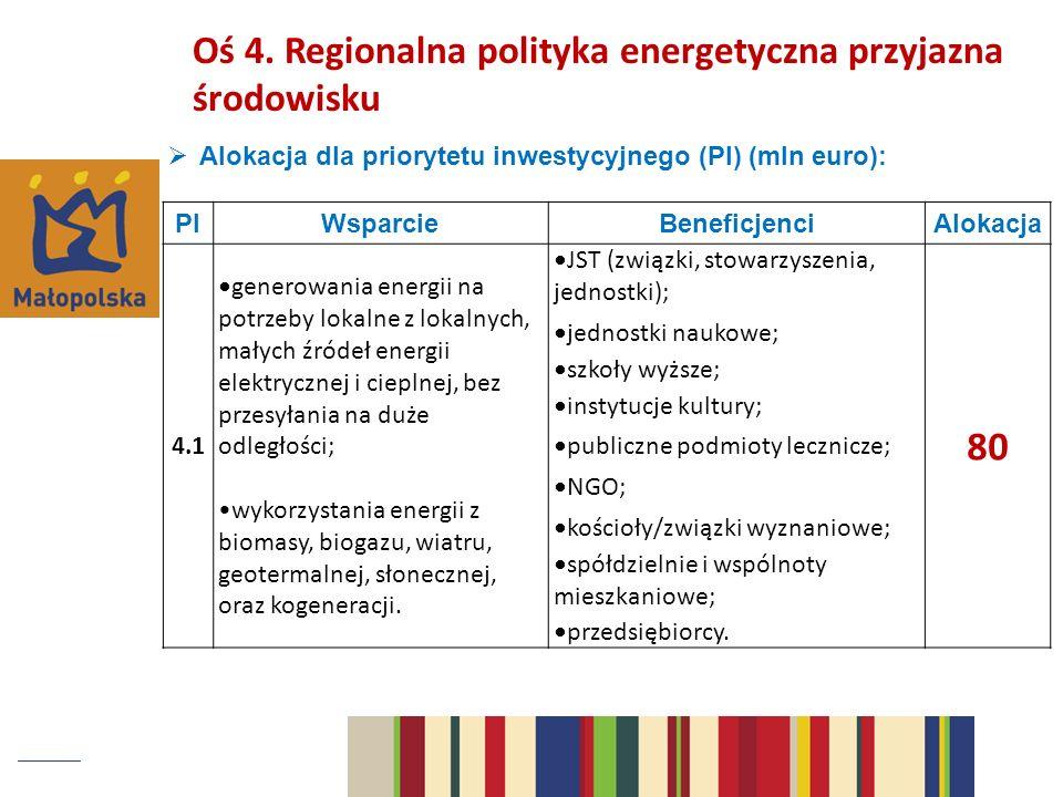 Alokacja dla priorytetu inwestycyjnego (PI) (mln euro): PIWsparcieBeneficjenciAlokacja 4.1 generowania energii na potrzeby lokalne z lokalnych, małych źródeł energii elektrycznej i cieplnej, bez przesyłania na duże odległości; wykorzystania energii z biomasy, biogazu, wiatru, geotermalnej, słonecznej, oraz kogeneracji.