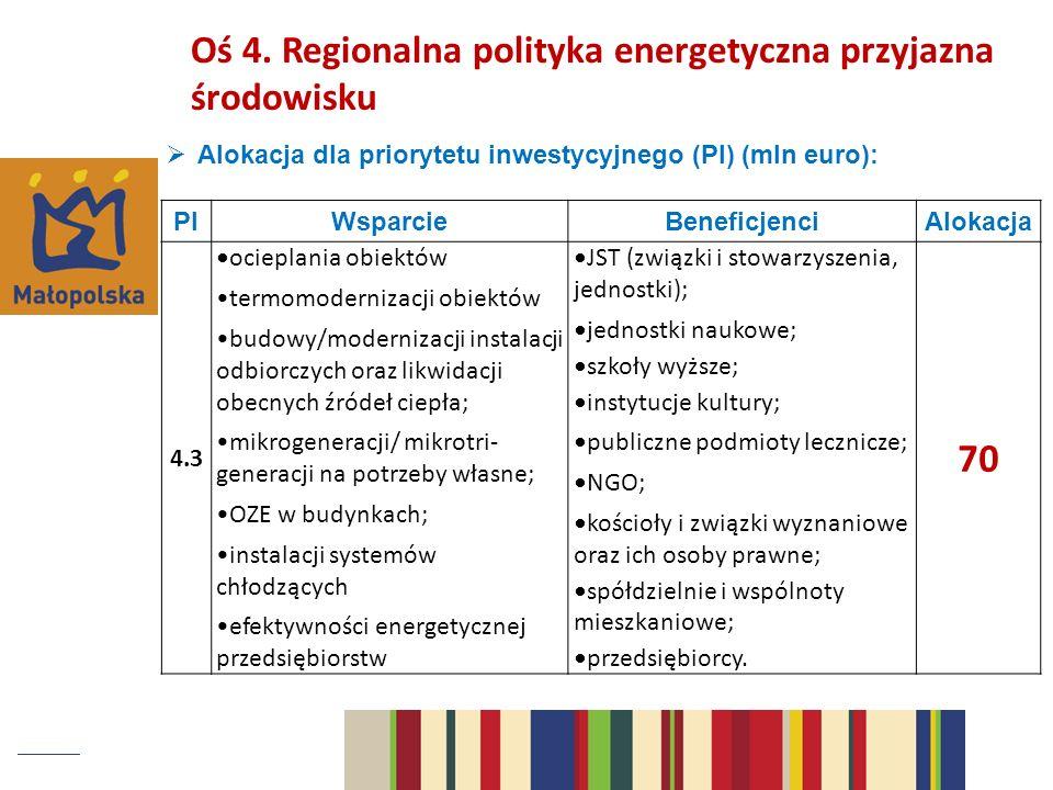 Alokacja dla priorytetu inwestycyjnego (PI) (mln euro): Oś 4.