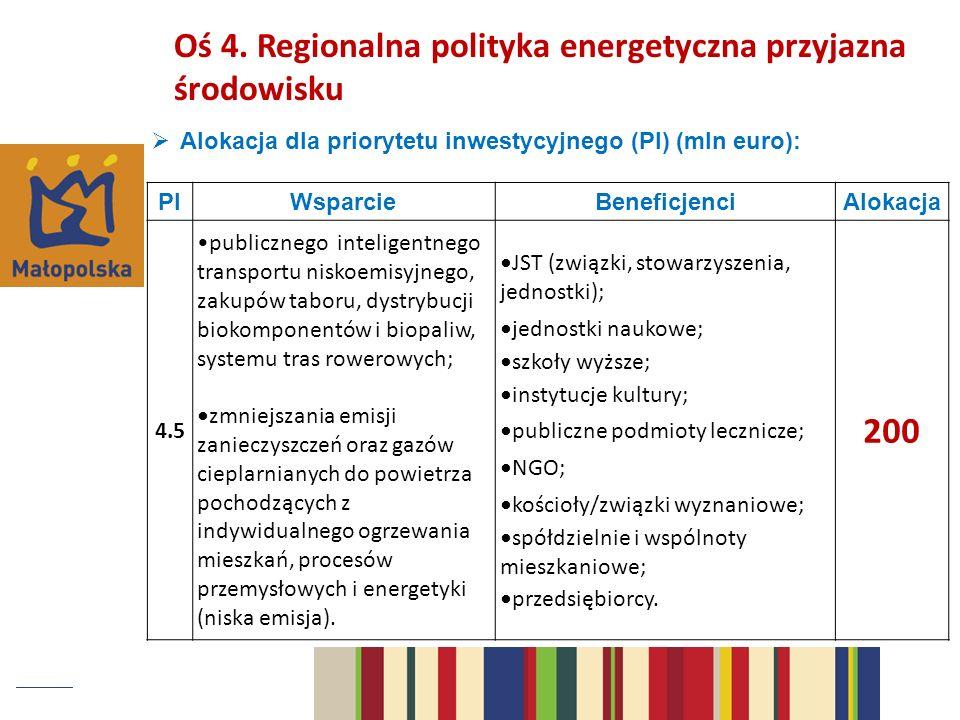 Alokacja dla priorytetu inwestycyjnego (PI) (mln euro): PIWsparcieBeneficjenciAlokacja 4.5 publicznego inteligentnego transportu niskoemisyjnego, zakupów taboru, dystrybucji biokomponentów i biopaliw, systemu tras rowerowych; zmniejszania emisji zanieczyszczeń oraz gazów cieplarnianych do powietrza pochodzących z indywidualnego ogrzewania mieszkań, procesów przemysłowych i energetyki (niska emisja).