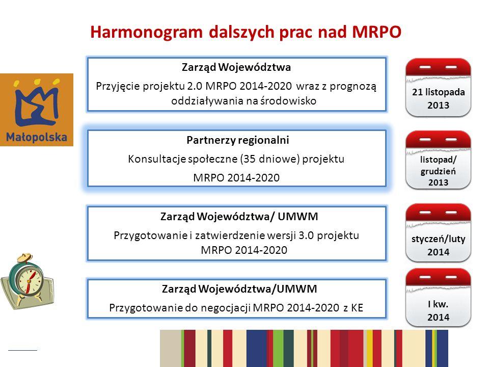 Harmonogram dalszych prac nad MRPO Partnerzy regionalni Konsultacje społeczne (35 dniowe) projektu MRPO 2014-2020 Zarząd Województwa Przyjęcie projektu 2.0 MRPO 2014-2020 wraz z prognozą oddziaływania na środowisko Zarząd Województwa/ UMWM Przygotowanie i zatwierdzenie wersji 3.0 projektu MRPO 2014-2020 Zarząd Województwa/UMWM Przygotowanie do negocjacji MRPO 2014-2020 z KE 21 listopada 2013 listopad/ grudzień 2013 styczeń/luty 2014 I kw.