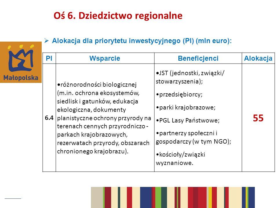Alokacja dla priorytetu inwestycyjnego (PI) (mln euro): PIWsparcieBeneficjenciAlokacja 6.4 różnorodności biologicznej (m.in.