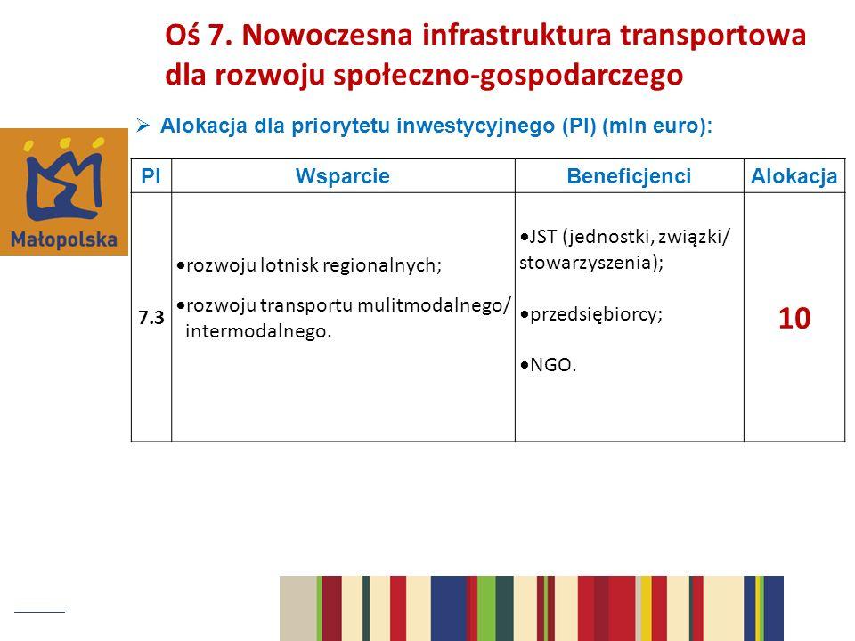 Alokacja dla priorytetu inwestycyjnego (PI) (mln euro): PIWsparcieBeneficjenciAlokacja 7.3 rozwoju lotnisk regionalnych; rozwoju transportu mulitmodalnego/ intermodalnego.