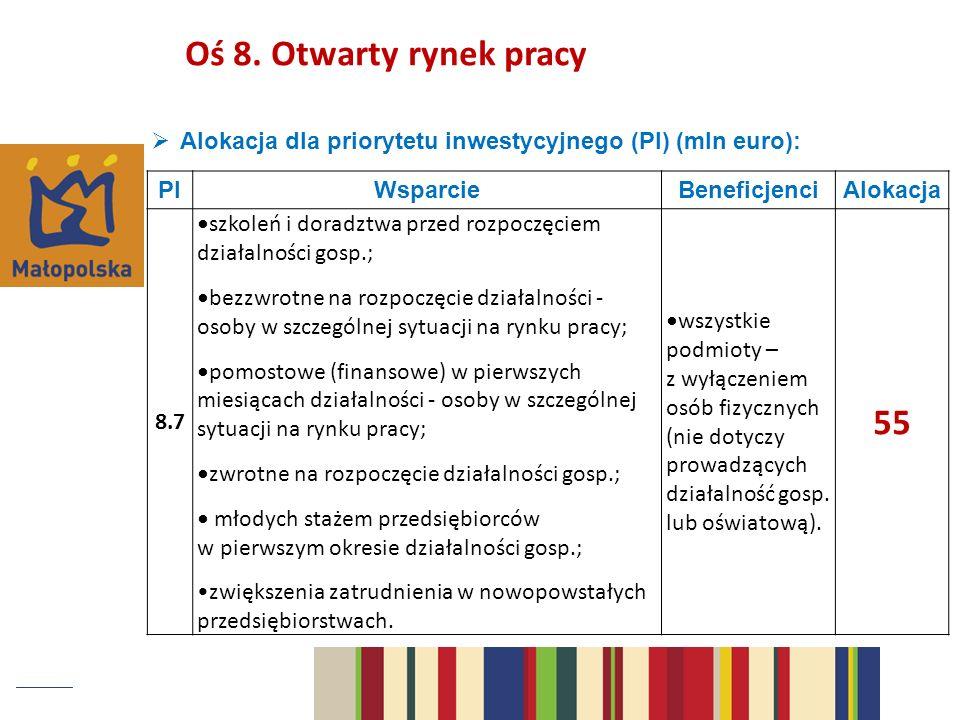 Alokacja dla priorytetu inwestycyjnego (PI) (mln euro): PIWsparcieBeneficjenciAlokacja 8.7 szkoleń i doradztwa przed rozpoczęciem działalności gosp.; bezzwrotne na rozpoczęcie działalności - osoby w szczególnej sytuacji na rynku pracy; pomostowe (finansowe) w pierwszych miesiącach działalności - osoby w szczególnej sytuacji na rynku pracy; zwrotne na rozpoczęcie działalności gosp.; młodych stażem przedsiębiorców w pierwszym okresie działalności gosp.; zwiększenia zatrudnienia w nowopowstałych przedsiębiorstwach.