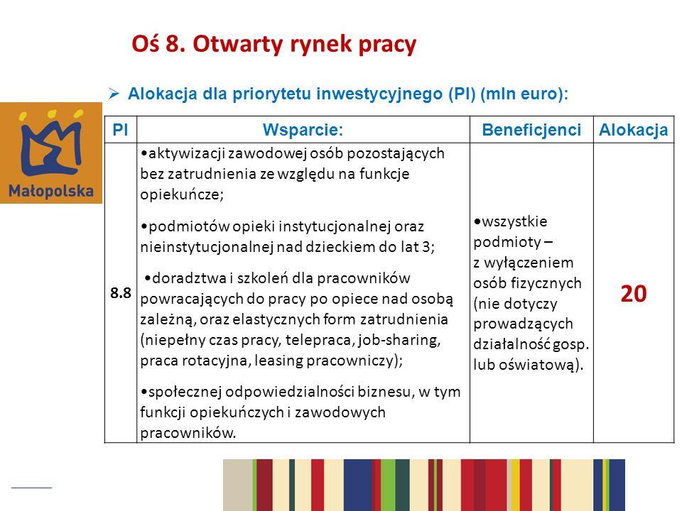 Alokacja dla priorytetu inwestycyjnego (PI) (mln euro): PIWsparcie:BeneficjenciAlokacja 8.8 aktywizacji zawodowej osób pozostających bez zatrudnienia ze względu na funkcje opiekuńcze; podmiotów opieki instytucjonalnej oraz nieinstytucjonalnej nad dzieckiem do lat 3; doradztwa i szkoleń dla pracowników powracających do pracy po opiece nad osobą zależną, oraz elastycznych form zatrudnienia (niepełny czas pracy, telepraca, job-sharing, praca rotacyjna, leasing pracowniczy); społecznej odpowiedzialności biznesu, w tym funkcji opiekuńczych i zawodowych pracowników.