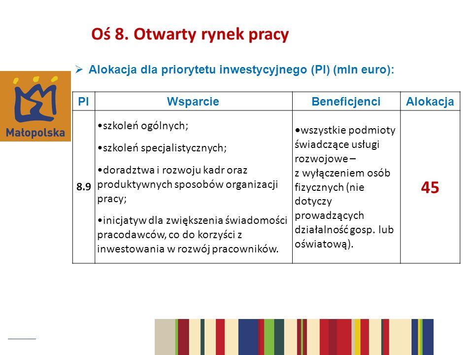 Alokacja dla priorytetu inwestycyjnego (PI) (mln euro): PIWsparcieBeneficjenciAlokacja 8.9 szkoleń ogólnych; szkoleń specjalistycznych; doradztwa i rozwoju kadr oraz produktywnych sposobów organizacji pracy; inicjatyw dla zwiększenia świadomości pracodawców, co do korzyści z inwestowania w rozwój pracowników.