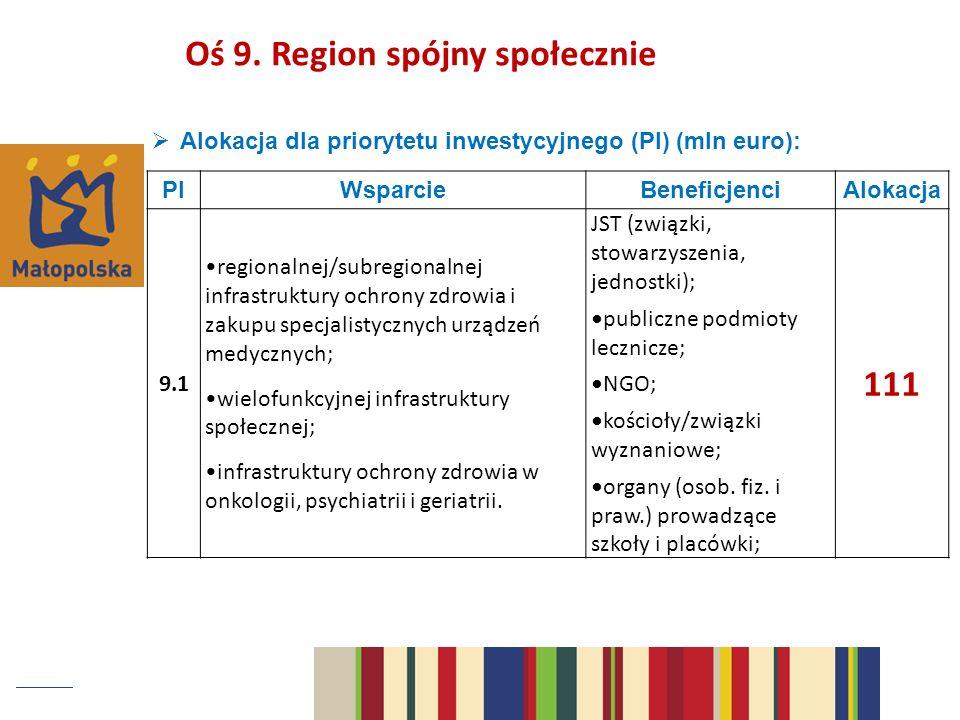 Alokacja dla priorytetu inwestycyjnego (PI) (mln euro): PIWsparcieBeneficjenciAlokacja 9.1 regionalnej/subregionalnej infrastruktury ochrony zdrowia i zakupu specjalistycznych urządzeń medycznych; wielofunkcyjnej infrastruktury społecznej; infrastruktury ochrony zdrowia w onkologii, psychiatrii i geriatrii.