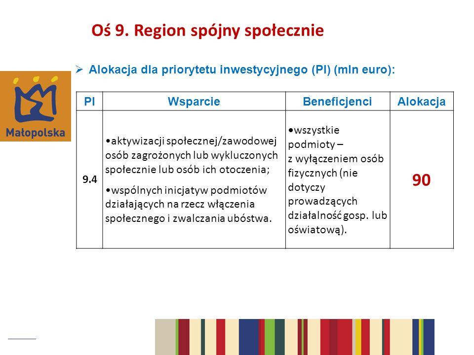 Alokacja dla priorytetu inwestycyjnego (PI) (mln euro): PIWsparcieBeneficjenciAlokacja 9.4 aktywizacji społecznej/zawodowej osób zagrożonych lub wykluczonych społecznie lub osób ich otoczenia; wspólnych inicjatyw podmiotów działających na rzecz włączenia społecznego i zwalczania ubóstwa.