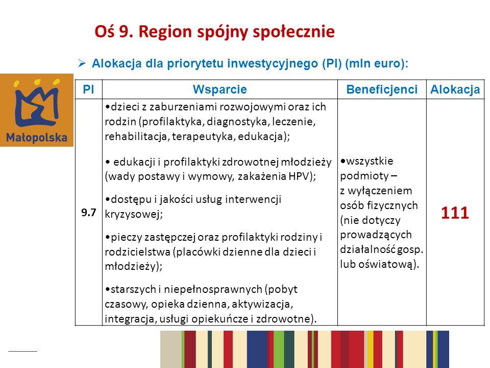 Alokacja dla priorytetu inwestycyjnego (PI) (mln euro): PIWsparcieBeneficjenciAlokacja 9.7 dzieci z zaburzeniami rozwojowymi oraz ich rodzin (profilaktyka, diagnostyka, leczenie, rehabilitacja, terapeutyka, edukacja); edukacji i profilaktyki zdrowotnej młodzieży (wady postawy i wymowy, zakażenia HPV); dostępu i jakości usług interwencji kryzysowej; pieczy zastępczej oraz profilaktyki rodziny i rodzicielstwa (placówki dzienne dla dzieci i młodzieży); starszych i niepełnosprawnych (pobyt czasowy, opieka dzienna, aktywizacja, integracja, usługi opiekuńcze i zdrowotne).