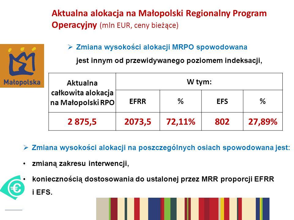 Aktualna alokacja na Małopolski Regionalny Program Operacyjny (mln EUR, ceny bieżące) Aktualna całkowita alokacja na Małopolski RPO W tym: EFRR%EFS% 2 875,52073,572,11%80227,89% Zmiana wysokości alokacji MRPO spowodowana jest innym od przewidywanego poziomem indeksacji, Zmiana wysokości alokacji na poszczególnych osiach spowodowana jest: zmianą zakresu interwencji, koniecznością dostosowania do ustalonej przez MRR proporcji EFRR i EFS.