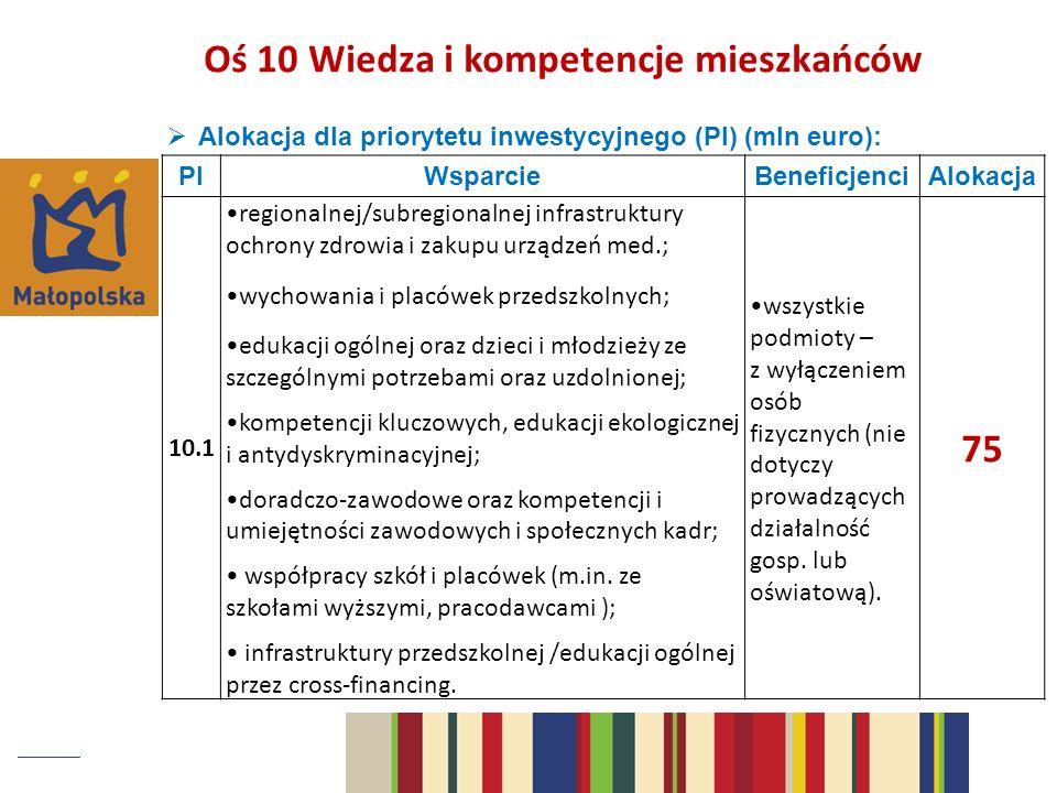 Alokacja dla priorytetu inwestycyjnego (PI) (mln euro): PIWsparcieBeneficjenciAlokacja 10.1 regionalnej/subregionalnej infrastruktury ochrony zdrowia i zakupu urządzeń med.; wychowania i placówek przedszkolnych; edukacji ogólnej oraz dzieci i młodzieży ze szczególnymi potrzebami oraz uzdolnionej; kompetencji kluczowych, edukacji ekologicznej i antydyskryminacyjnej; doradczo-zawodowe oraz kompetencji i umiejętności zawodowych i społecznych kadr; współpracy szkół i placówek (m.in.