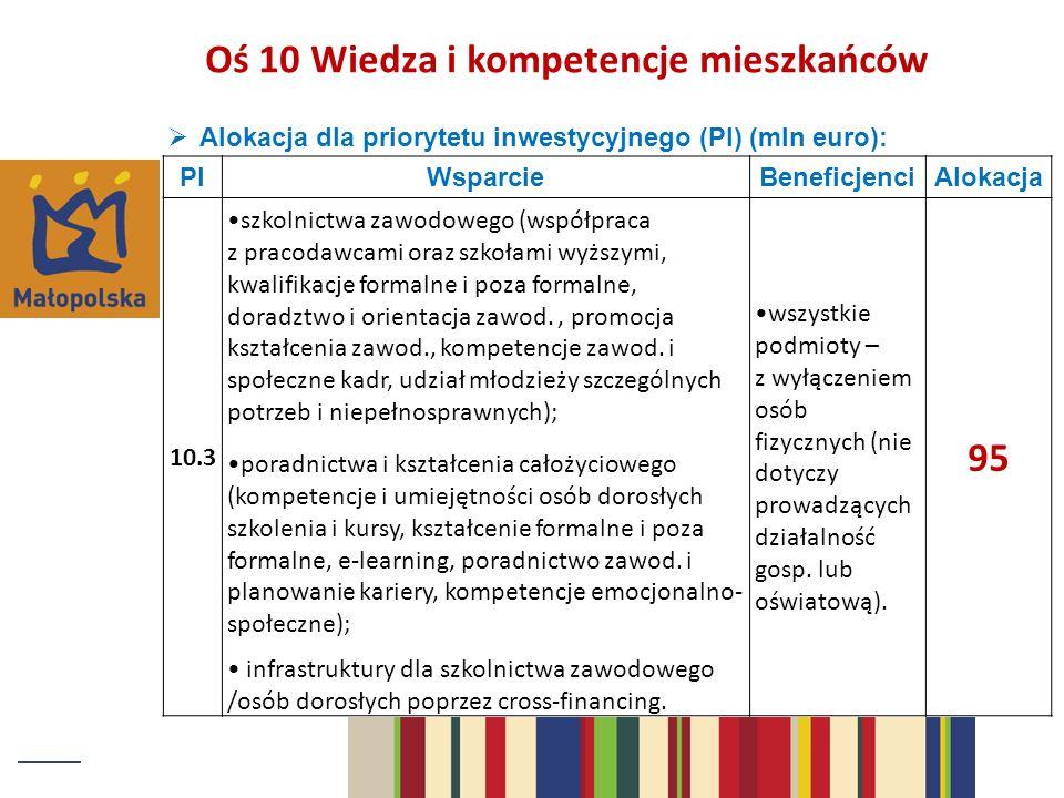 Alokacja dla priorytetu inwestycyjnego (PI) (mln euro): PIWsparcieBeneficjenciAlokacja 10.3 szkolnictwa zawodowego (współpraca z pracodawcami oraz szkołami wyższymi, kwalifikacje formalne i poza formalne, doradztwo i orientacja zawod., promocja kształcenia zawod., kompetencje zawod.