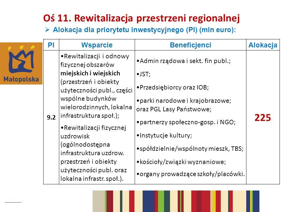 Alokacja dla priorytetu inwestycyjnego (PI) (mln euro): PIWsparcieBeneficjenciAlokacja 9.2 Rewitalizacji i odnowy fizycznej obszarów miejskich i wiejskich (przestrzeń i obiekty użyteczności publ., części wspólne budynków wielorodzinnych, lokalna infrastruktura społ.); Rewitalizacji fizycznej uzdrowisk (ogólnodostępna infrastruktura uzdrow.
