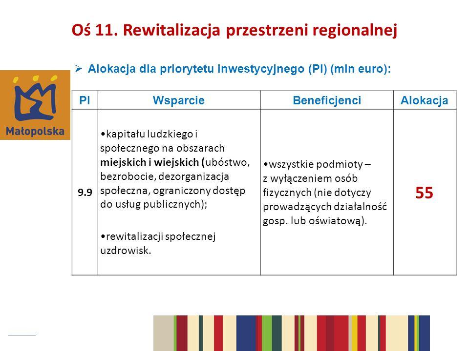 Alokacja dla priorytetu inwestycyjnego (PI) (mln euro): PIWsparcieBeneficjenciAlokacja 9.9 kapitału ludzkiego i społecznego na obszarach miejskich i wiejskich (ubóstwo, bezrobocie, dezorganizacja społeczna, ograniczony dostęp do usług publicznych); rewitalizacji społecznej uzdrowisk.