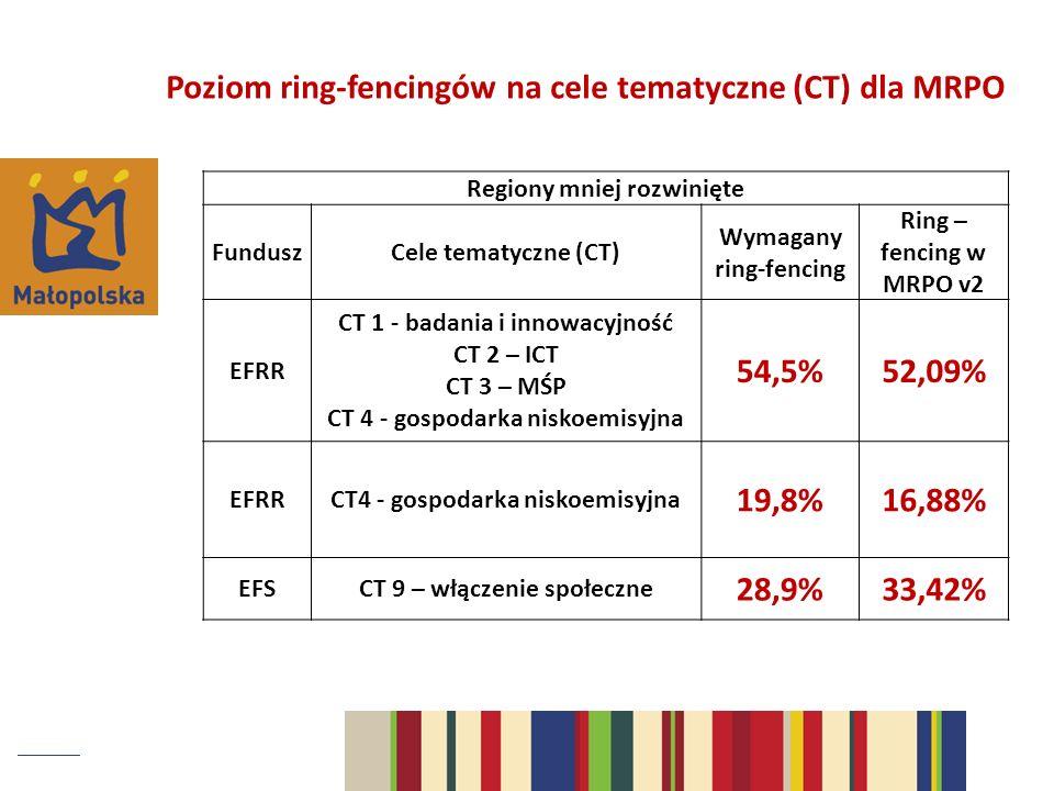 Regiony mniej rozwinięte FunduszCele tematyczne (CT) Wymagany ring-fencing Ring – fencing w MRPO v2 EFRR CT 1 - badania i innowacyjność CT 2 – ICT CT 3 – MŚP CT 4 - gospodarka niskoemisyjna 54,5%52,09% EFRRCT4 - gospodarka niskoemisyjna 19,8%16,88% EFSCT 9 – włączenie społeczne 28,9%33,42% Poziom ring-fencingów na cele tematyczne (CT) dla MRPO