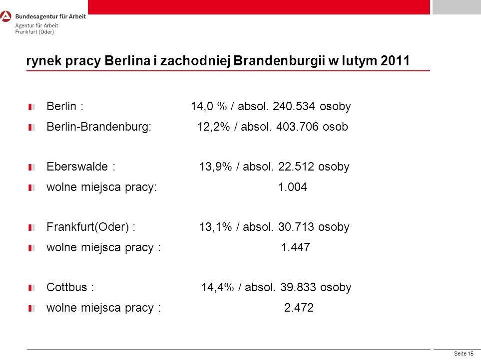 Seite 15 rynek pracy Berlina i zachodniej Brandenburgii w lutym 2011 Berlin : 14,0 % / absol. 240.534 osoby Berlin-Brandenburg: 12,2% / absol. 403.706