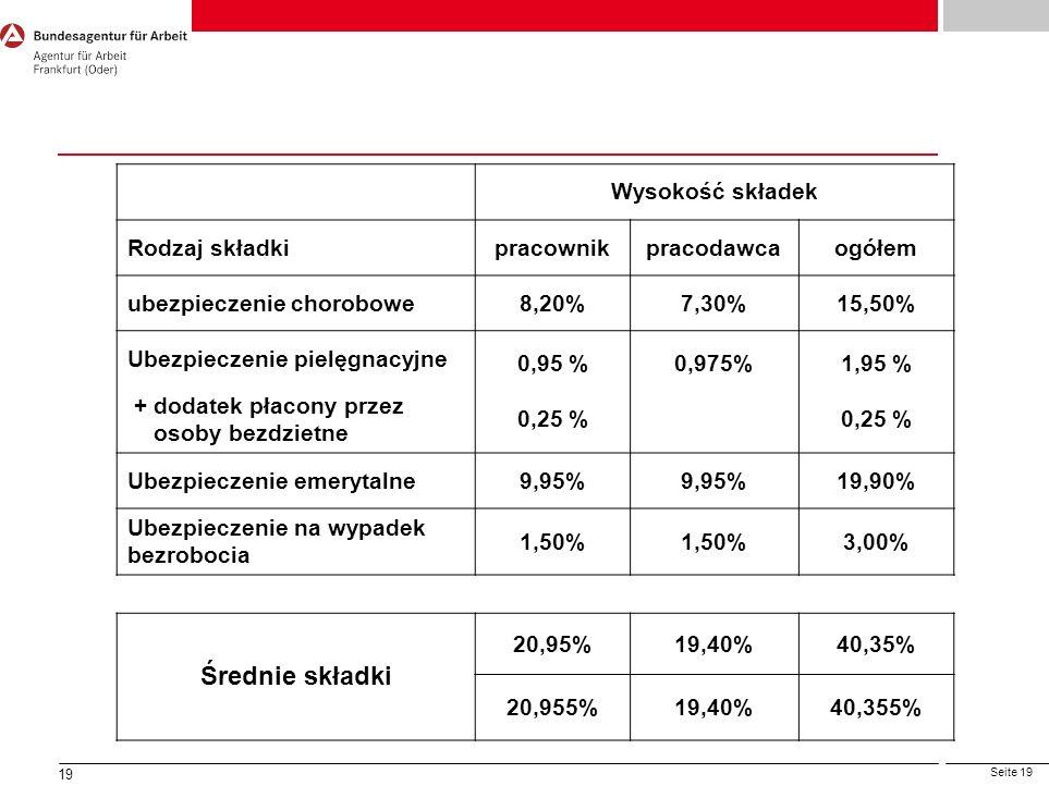 Seite 19 19 zne Wysokość składek Rodzaj składkipracownikpracodawcaogółem ubezpieczenie chorobowe8,20%7,30%15,50% Ubezpieczenie pielęgnacyjne 0,95 % 0,