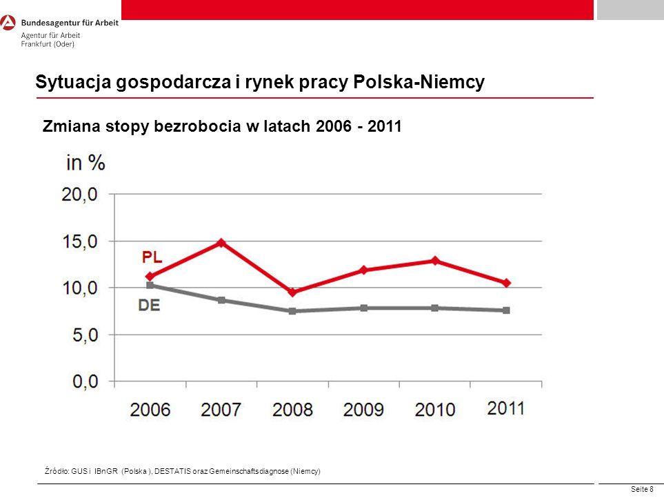 Seite 8 Sytuacja gospodarcza i rynek pracy Polska-Niemcy Źródło: GUS i IBnGR (Polska ), DESTATIS oraz Gemeinschaftsdiagnose (Niemcy) Zmiana stopy bezr