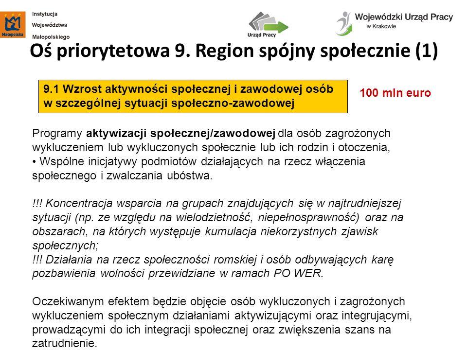 Oś priorytetowa 9. Region spójny społecznie (1) 100 mln euro 9.1 Wzrost aktywności społecznej i zawodowej osób w szczególnej sytuacji społeczno-zawodo