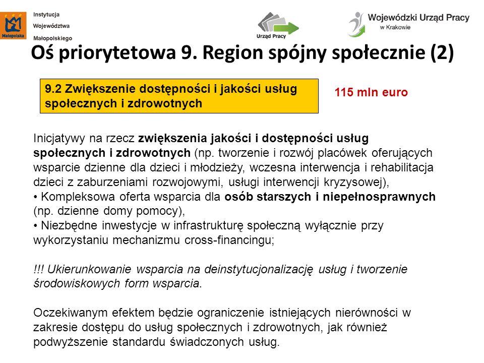 Oś priorytetowa 9. Region spójny społecznie (2) 115 mln euro 9.2 Zwiększenie dostępności i jakości usług społecznych i zdrowotnych Inicjatywy na rzecz