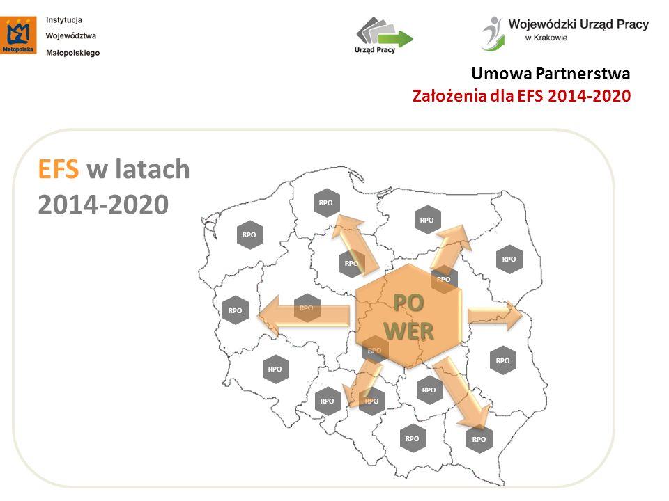 RPO PO WER RPO Umowa Partnerstwa Założenia dla EFS 2014-2020 EFS w latach 2014-2020