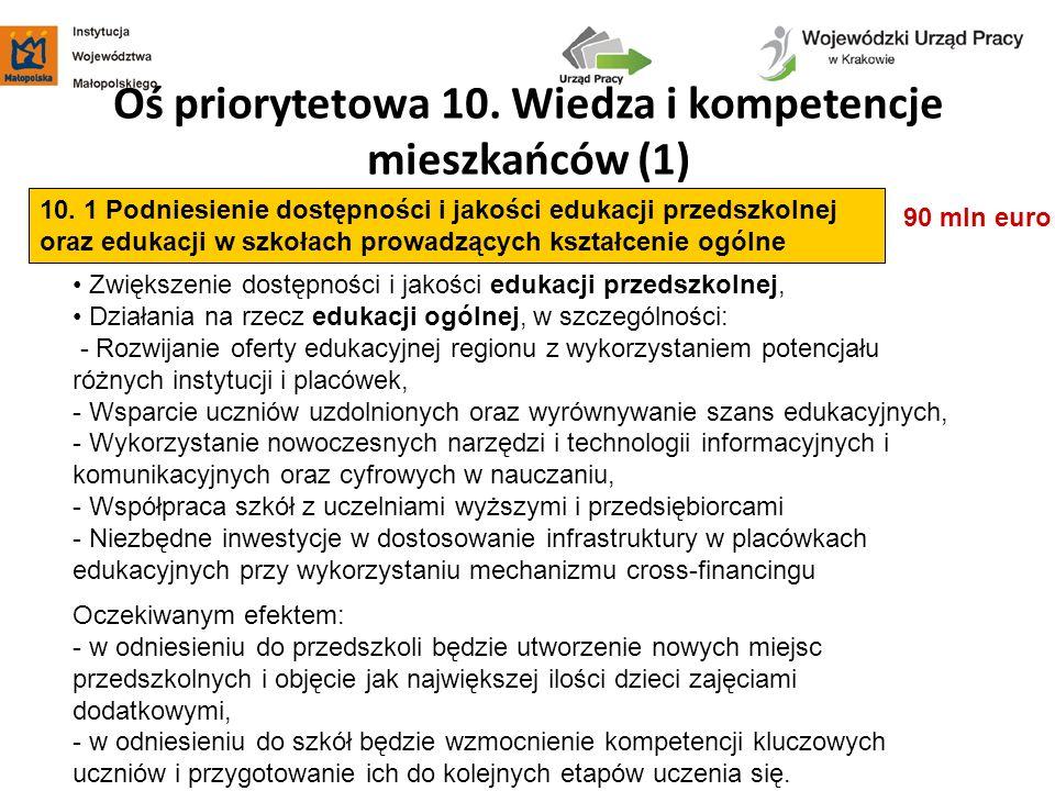 Oś priorytetowa 10. Wiedza i kompetencje mieszkańców (1) 90 mln euro 10. 1 Podniesienie dostępności i jakości edukacji przedszkolnej oraz edukacji w s