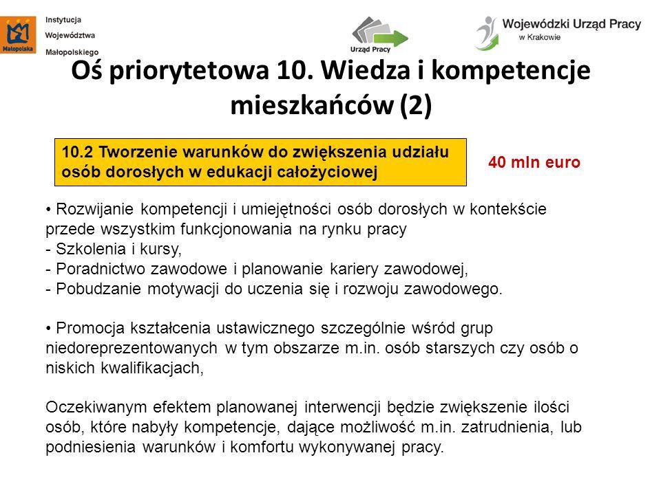 Oś priorytetowa 10. Wiedza i kompetencje mieszkańców (2) 40 mln euro 10.2 Tworzenie warunków do zwiększenia udziału osób dorosłych w edukacji całożyci