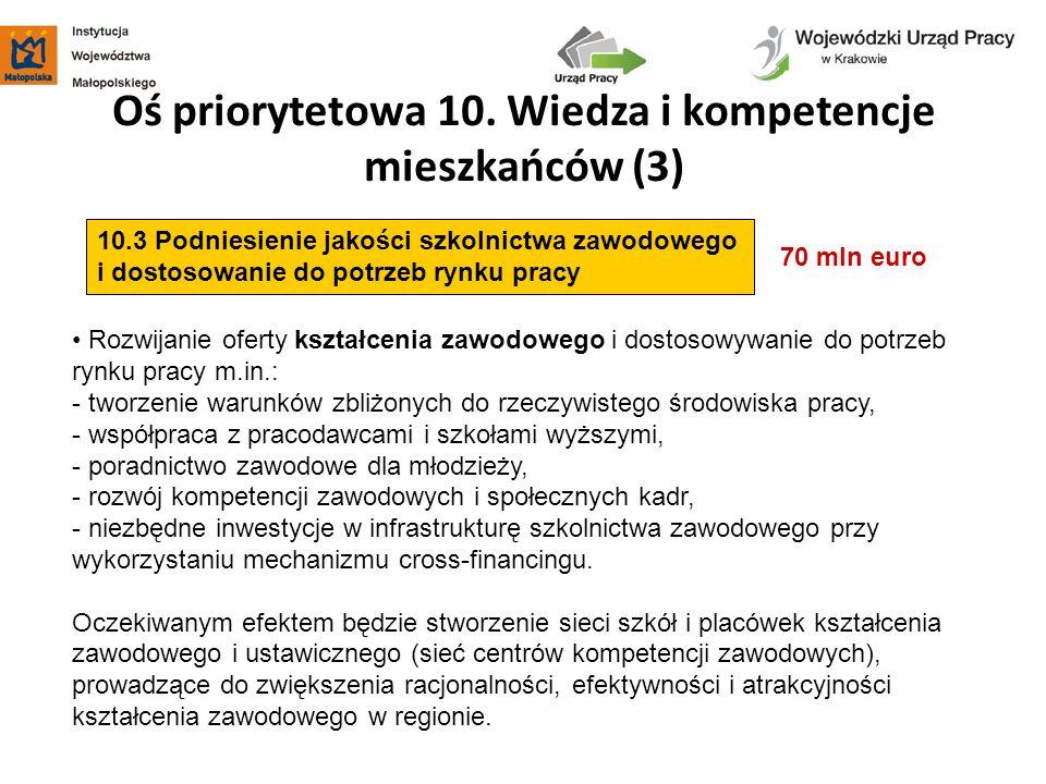 Oś priorytetowa 10. Wiedza i kompetencje mieszkańców (3) 70 mln euro 10.3 Podniesienie jakości szkolnictwa zawodowego i dostosowanie do potrzeb rynku
