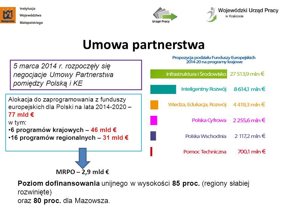 Umowa partnerstwa Poziom dofinansowania unijnego w wysokości 85 proc. (regiony słabiej rozwinięte) oraz 80 proc. dla Mazowsza. Alokacja do zaprogramow