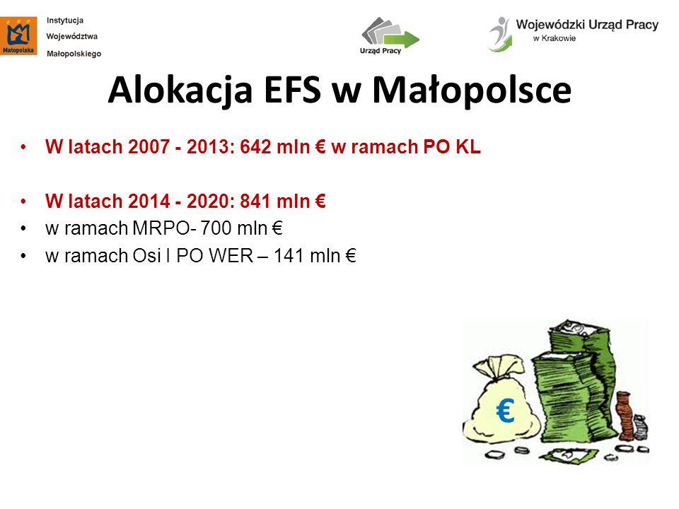 Alokacja EFS w Małopolsce W latach 2007 - 2013: 642 mln w ramach PO KL W latach 2014 - 2020: 841 mln w ramach MRPO- 700 mln w ramach Osi I PO WER – 14