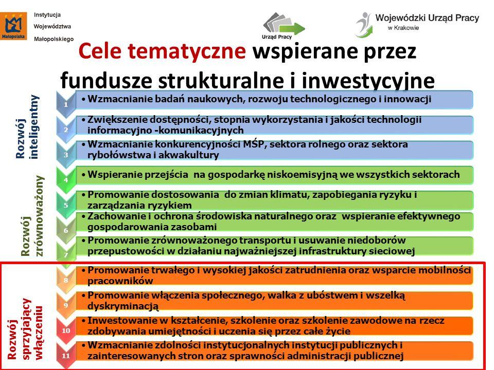 Cele tematyczne wspierane przez fundusze strukturalne i inwestycyjne 1 Wzmacnianie badań naukowych, rozwoju technologicznego i innowacji 2 Zwiększenie