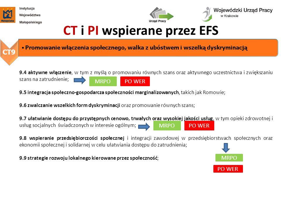 CT i PI wspierane przez EFS 9.4 aktywne włączenie, w tym z myślą o promowaniu równych szans oraz aktywnego uczestnictwa i zwiększaniu szans na zatrudn