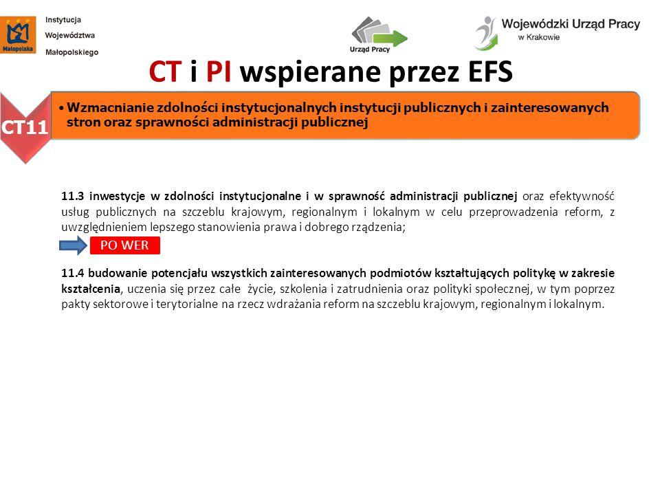 CT i PI wspierane przez EFS CT11 Wzmacnianie zdolności instytucjonalnych instytucji publicznych i zainteresowanych stron oraz sprawności administracji